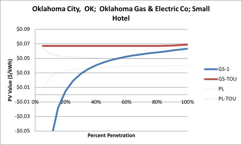 File:SVSmallHotel Oklahoma City OK Oklahoma Gas & Electric Co.png