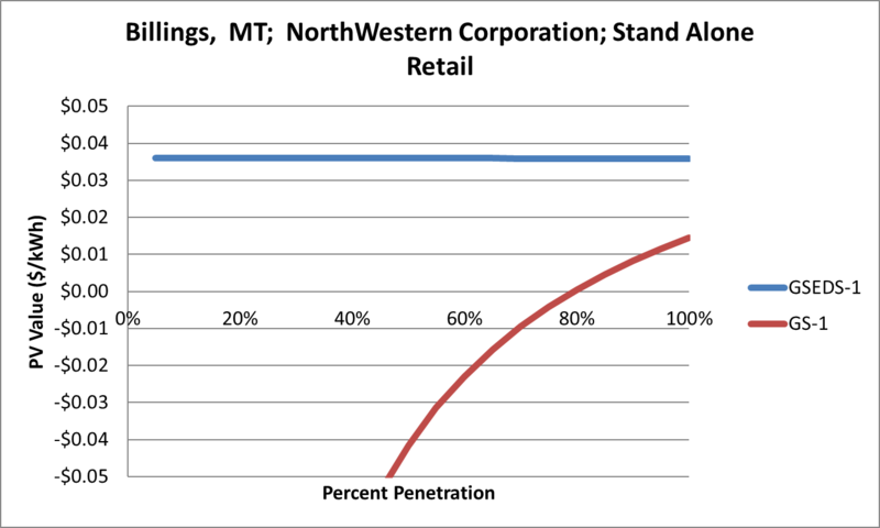 File:SVStandAloneRetail Billings MT NorthWestern Corporation.png