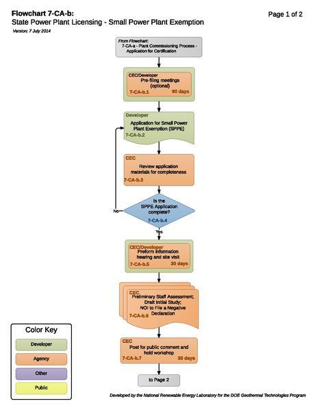 File:07CABPlantCommissioningProcessSmallPowerPlantExemption.pdf