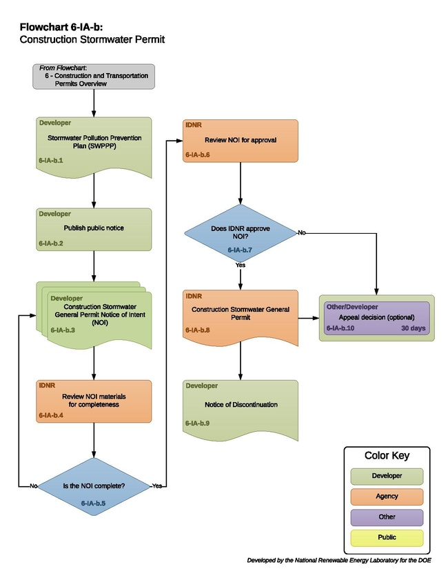 6-IA-b - H - Construction Stormwater Permit 2017-09-29.pdf