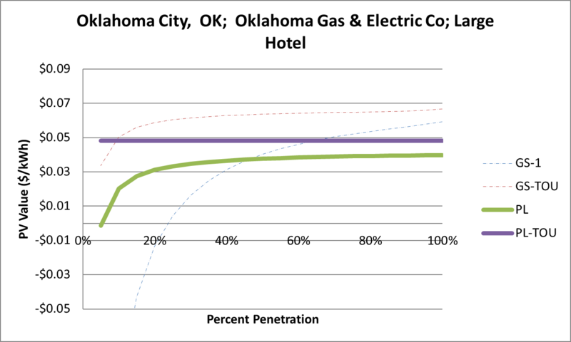 File:SVLargeHotel Oklahoma City OK Oklahoma Gas & Electric Co.png