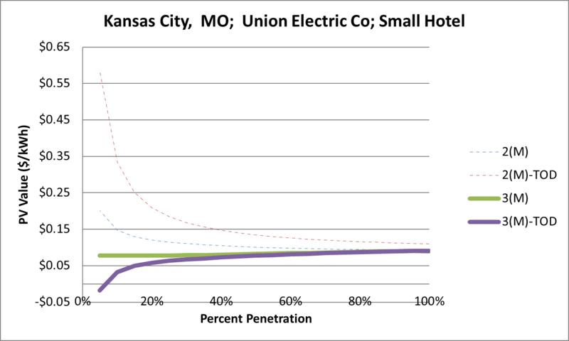 File:SVSmallHotel Kansas City MO Union Electric Co.png