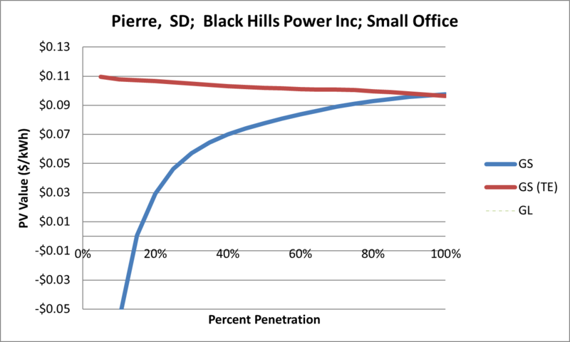 File:SVSmallOffice Pierre SD Black Hills Power Inc.png