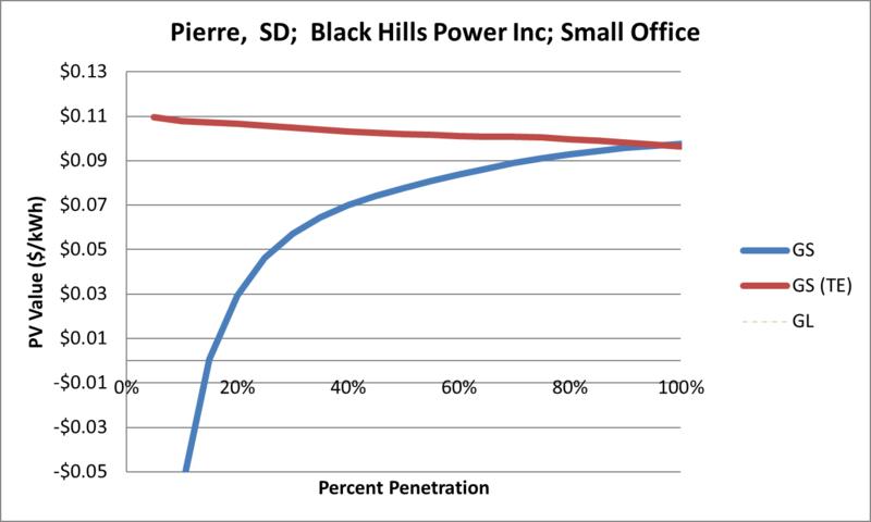 File:SVSmallOffice Pierre SD Black Hills Power Inc.png