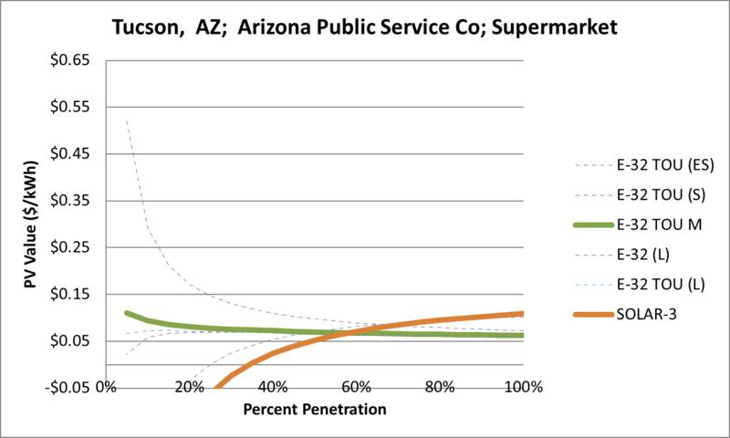 File:SVSupermarket Tucson AZ Arizona Public Service Co.png