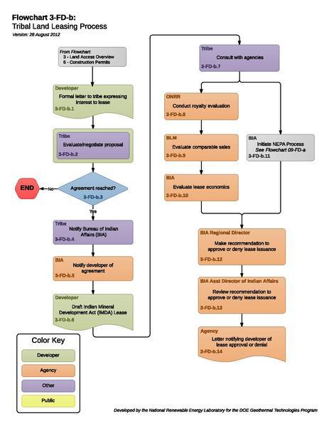 File:03FDBTribalLandLeasing.pdf