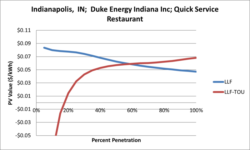 File:SVQuickServiceRestaurant Indianapolis IN Duke Energy Indiana Inc.png