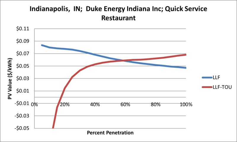 File:SVQuickServiceRestaurant Indianapolis IN Duke Energy Indiana Inc.png