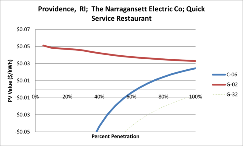 File:SVQuickServiceRestaurant Providence RI The Narragansett Electric Co.png