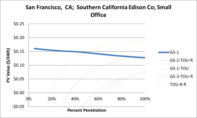 File:SVSmallOffice San Francisco CA Southern California Edison Co.png