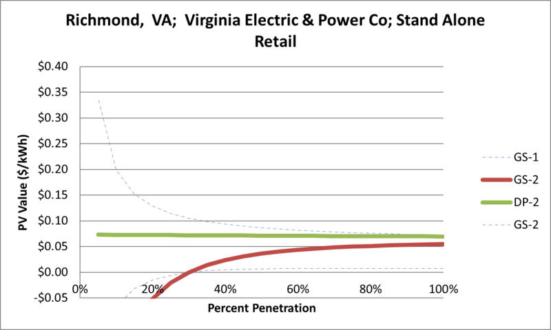 File:SVStandAloneRetail Richmond VA Virginia Electric & Power Co.png