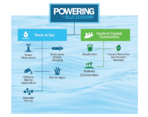 an illustration with two branches: power at sea that lists ocean observation, offshore marine aquaculture, seawater mining, marine algae, and underwater vehicle charging and coastal communities that lists desalination, isolated communities, and coastal resiliency and disaster recovery