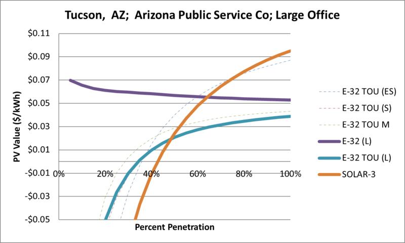 File:SVLargeOffice Tucson AZ Arizona Public Service Co.png