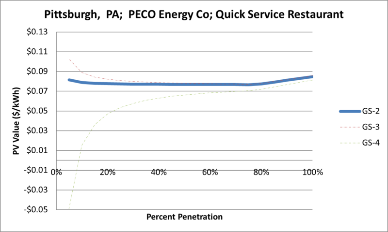 File:SVQuickServiceRestaurant Pittsburgh PA PECO Energy Co.png