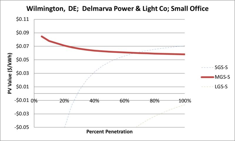 File:SVSmallOffice Wilmington DE Delmarva Power & Light Co.png