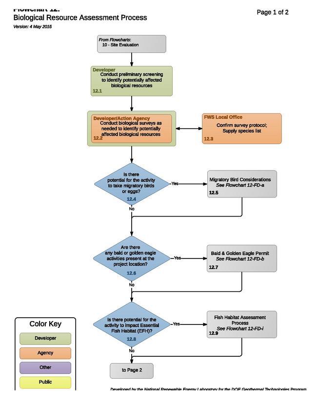 12 - FloraFaunaResourceAssessmentProcess.pdf