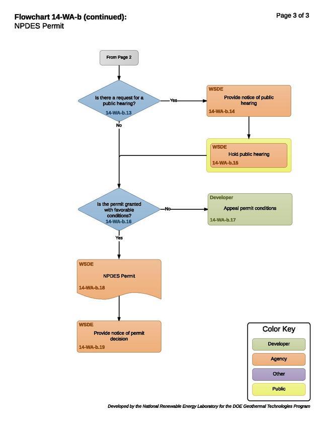 14-WA-b - State NPDES Permitting Process.pdf
