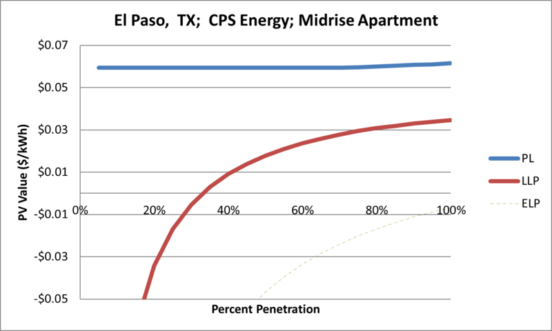 File:SVMidriseApartment El Paso TX CPS Energy.png
