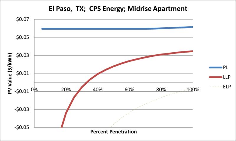 File:SVMidriseApartment El Paso TX CPS Energy.png