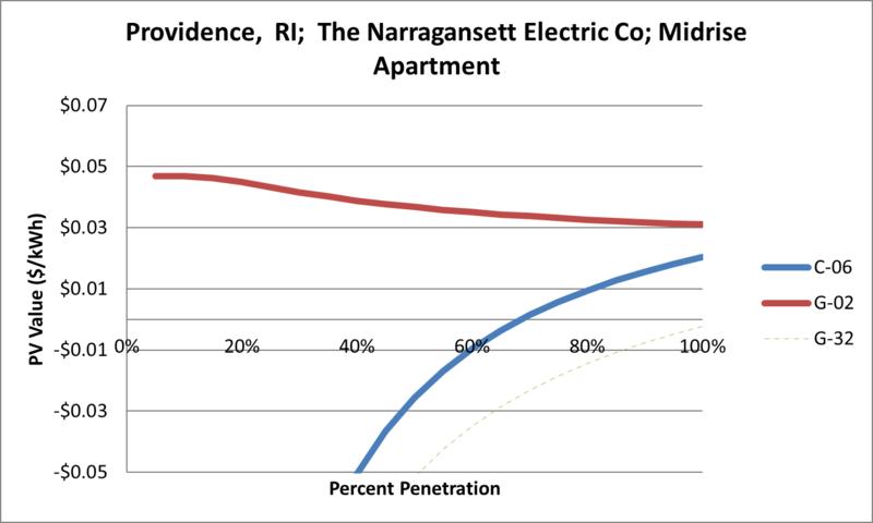 File:SVMidriseApartment Providence RI The Narragansett Electric Co.png