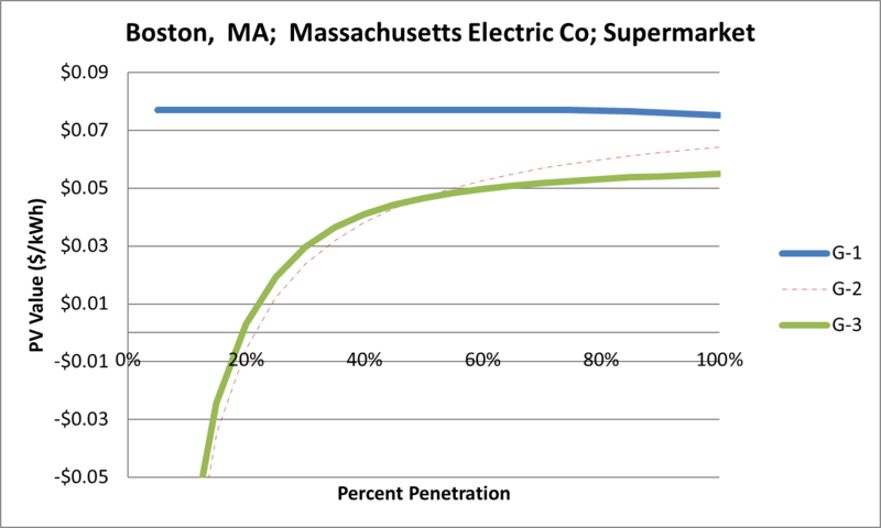 File:SVSupermarket Boston MA Massachusetts Electric Co.png
