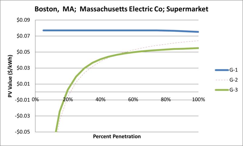 File:SVSupermarket Boston MA Massachusetts Electric Co.png