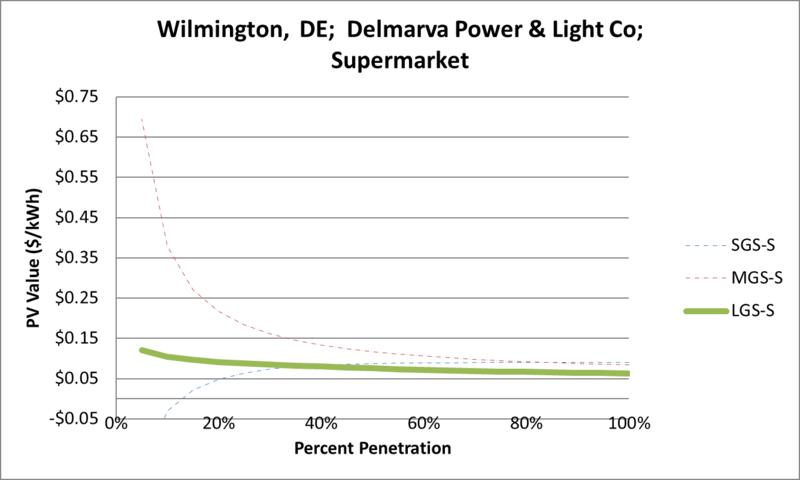 File:SVSupermarket Wilmington DE Delmarva Power & Light Co.png
