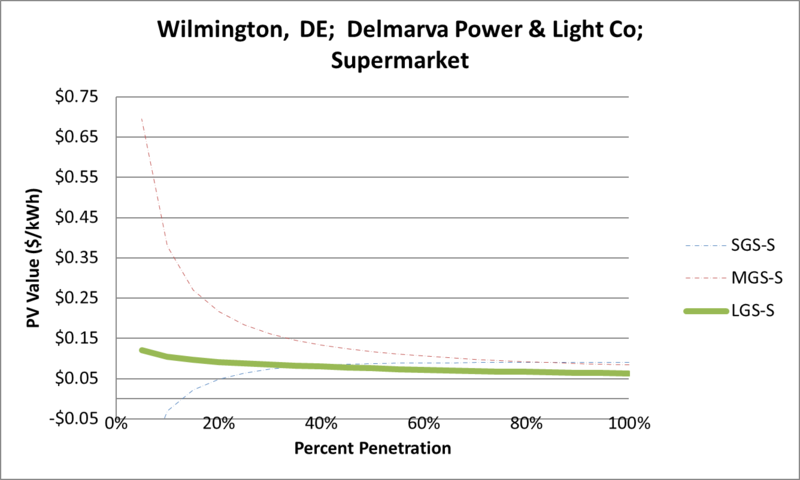 File:SVSupermarket Wilmington DE Delmarva Power & Light Co.png