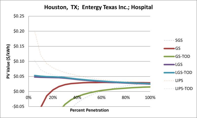 File:SVHospital Houston TX Entergy Texas Inc..png