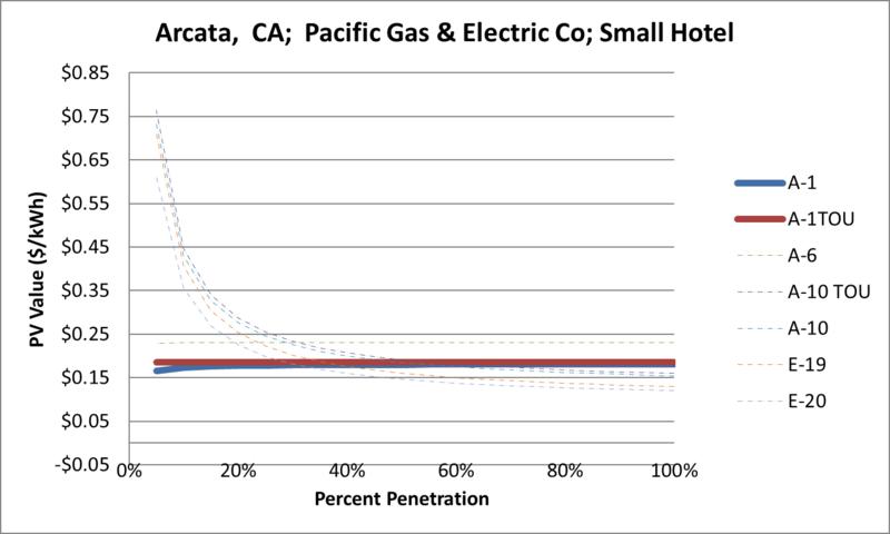 File:SVSmallHotel Arcata CA Pacific Gas & Electric Co.png