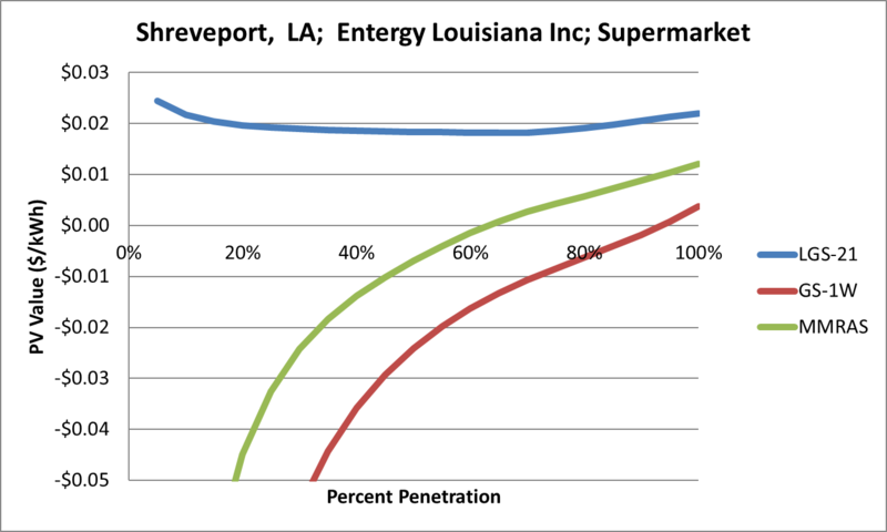 File:SVSupermarket Shreveport LA Entergy Louisiana Inc.png
