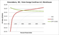 SVWarehouse Greensboro NC Duke Energy Carolinas LLC.png