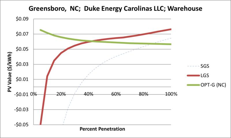 File:SVWarehouse Greensboro NC Duke Energy Carolinas LLC.png