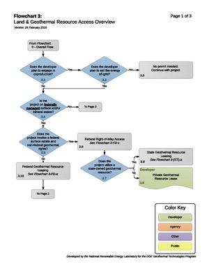 03LandAccessOverview (4).pdf