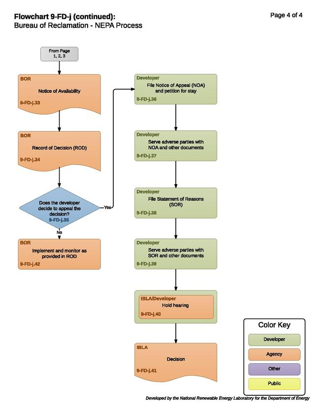 9-FD-j - BOR NEPA Process.pdf