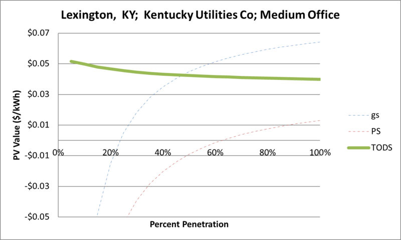File:SVMediumOffice Lexington KY Kentucky Utilities Co.png