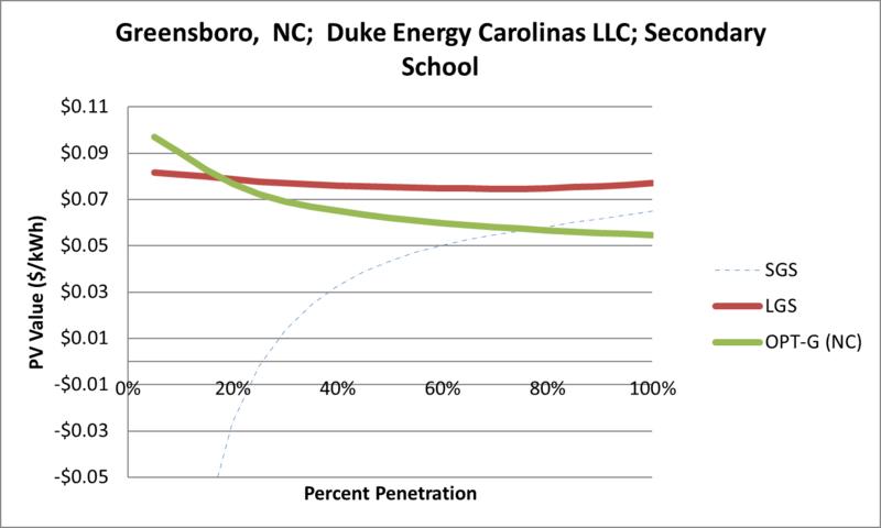 File:SVSecondarySchool Greensboro NC Duke Energy Carolinas LLC.png