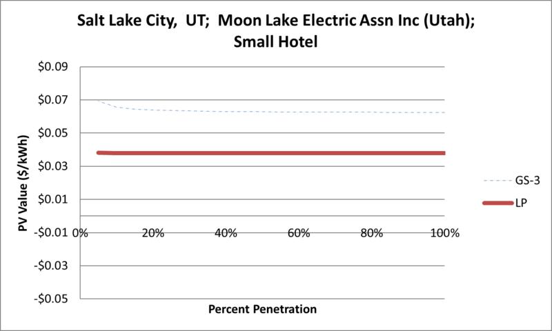 File:SVSmallHotel Salt Lake City UT Moon Lake Electric Assn Inc (Utah).png