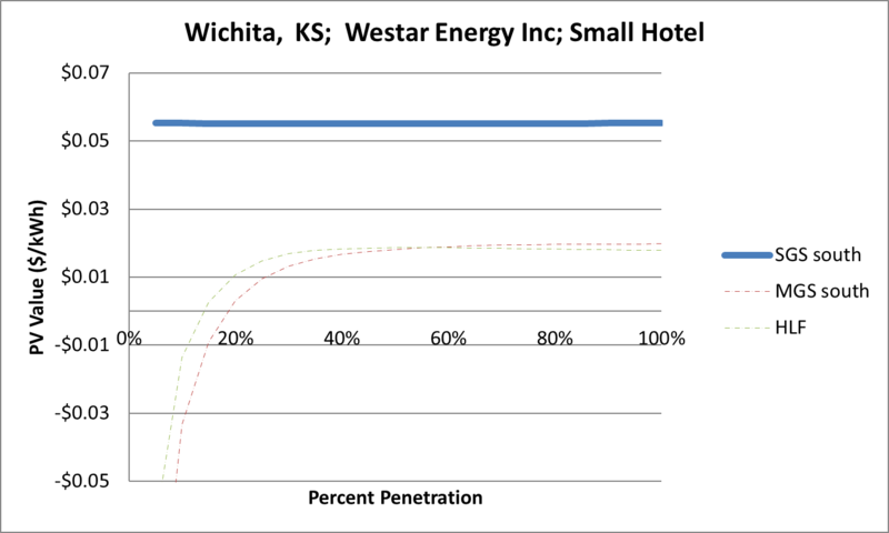 File:SVSmallHotel Wichita KS Westar Energy Inc.png