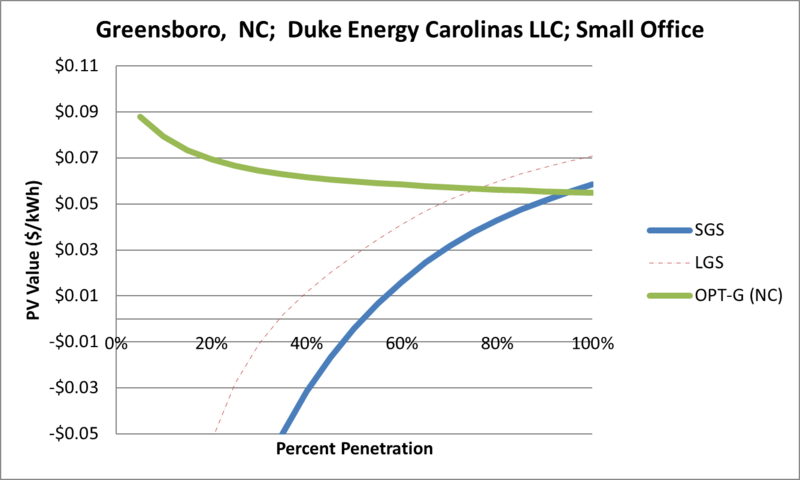 File:SVSmallOffice Greensboro NC Duke Energy Carolinas LLC.png