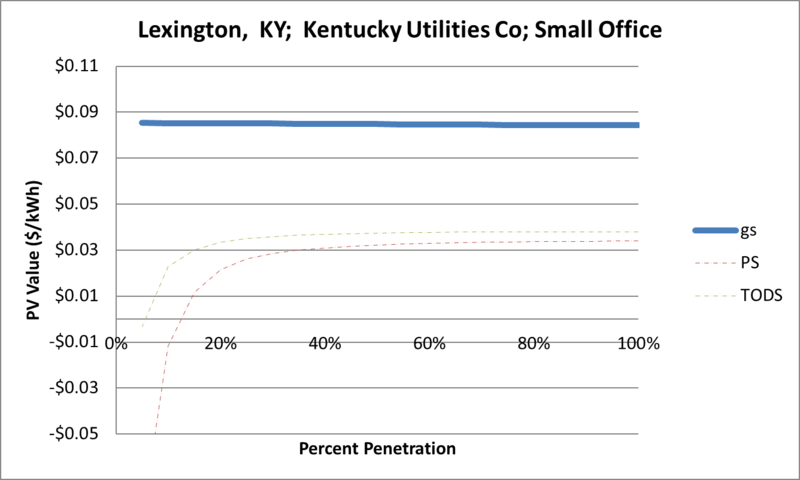 File:SVSmallOffice Lexington KY Kentucky Utilities Co.png