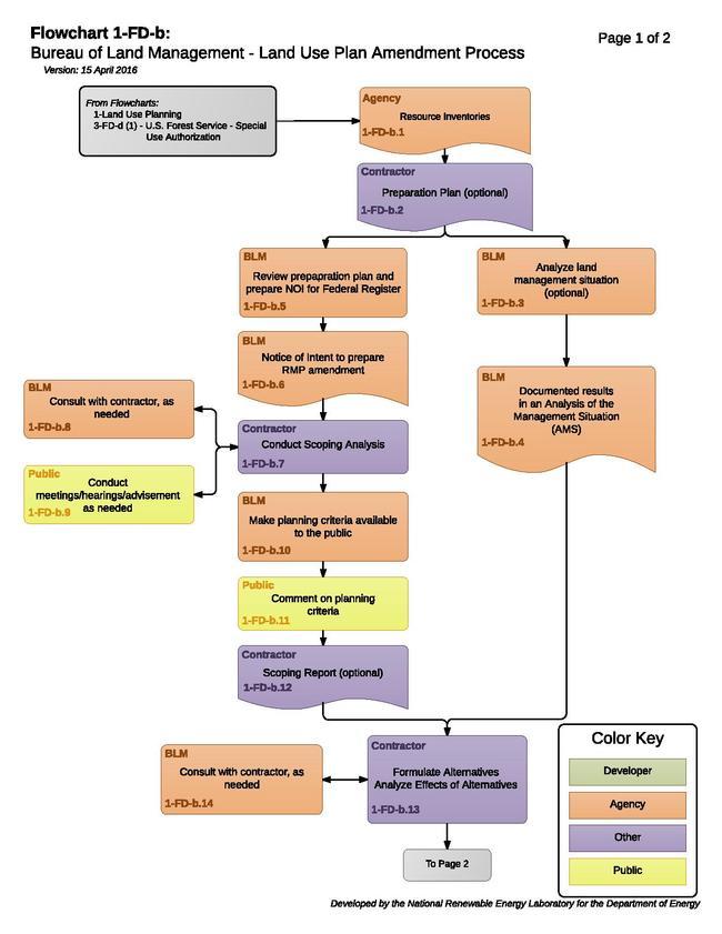Transmission 01-FD-b - BLM Land Use Plan Amendment Process.pdf