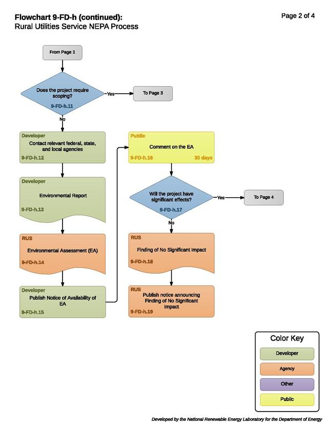 9-FD-h - Rural Utilities Service NEPA Process.pdf