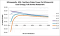 SVFullServiceRestaurant Minneapolis MN Northern States Power Co (Minnesota) Excel Energy.png