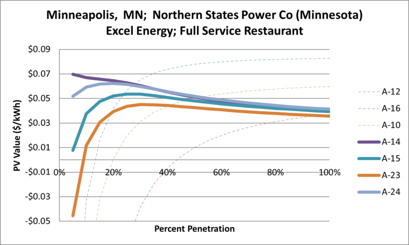 File:SVFullServiceRestaurant Minneapolis MN Northern States Power Co (Minnesota) Excel Energy.png