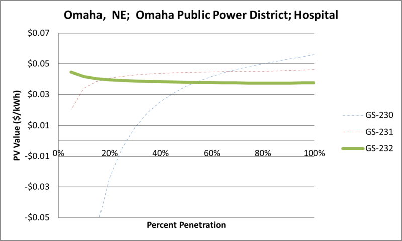 File:SVHospital Omaha NE Omaha Public Power District.png