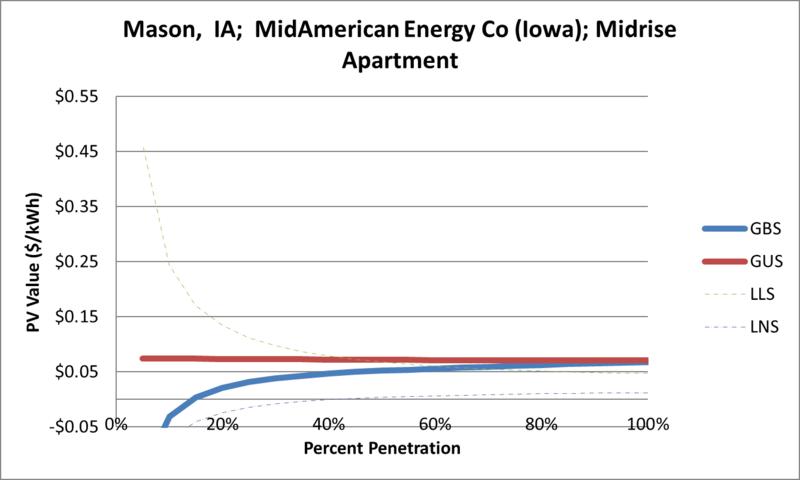 File:SVMidriseApartment Mason IA MidAmerican Energy Co (Iowa).png