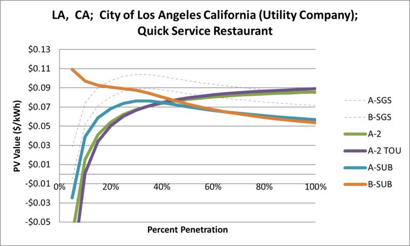 File:SVQuickServiceRestaurant LA CA City of Los Angeles California (Utility Company).png