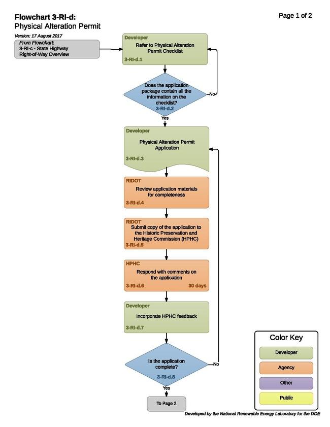 3-RI-d- T - Physical Alteration Permit 2017 08 17.pdf