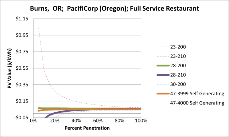 File:SVFullServiceRestaurant Burns OR PacifiCorp (Oregon).png